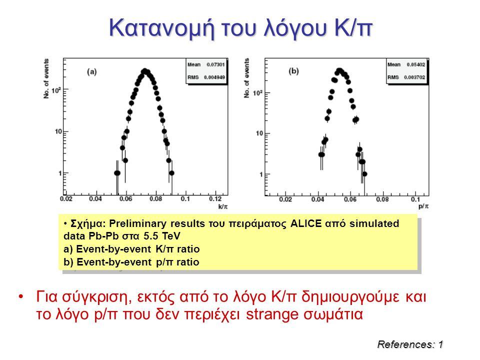 Κατανομή του λόγου Κ/π References: 1 Σχήμα: Preliminary results του πειράματος ALICE από simulated data Pb-Pb στα 5.5 TeV a) Event-by-event K/π ratio b) Event-by-event p/π ratio Σχήμα: Preliminary results του πειράματος ALICE από simulated data Pb-Pb στα 5.5 TeV a) Event-by-event K/π ratio b) Event-by-event p/π ratio Για σύγκριση, εκτός από το λόγο Κ/π δημιουργούμε και το λόγο p/π που δεν περιέχει strange σωμάτια