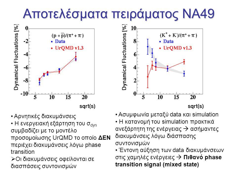 Αποτελέσματα πειράματος NA49 Αρνητικές διακυμάνσεις Η ενεργειακή εξάρτηση του σ dyn συμβαδίζει με το μοντέλο προσομοίωσης UrQMD το οποίο ΔΕΝ περιέχει διακυμάνσεις λόγω phase transition  Οι διακυμάνσεις οφείλονται σε διασπάσεις συντονισμών Ασυμφωνία μεταξύ data και simulation Η κατανομή του simulation πρακτικά ανεξάρτητη της ενέργειας  ασήμαντες διακυμάνσεις λόγω διάσπασης συντονισμών Έντονη αύξηση των data διακυμάνσεων στις χαμηλές ενέργειες  Πιθανό phase transition signal (mixed state)