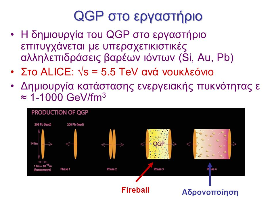 QGP στο εργαστήριο Η δημιουργία του QGP στο εργαστήριο επιτυγχάνεται με υπερσχετικιστικές αλληλεπιδράσεις βαρέων ιόντων (Si, Au, Pb) Στο ALICE: √s = 5.5 TeV ανά νουκλεόνιο Δημιουργία κατάστασης ενεργειακής πυκνότητας ε ≈ 1-1000 GeV/fm 3 Fireball Αδρονοποίηση
