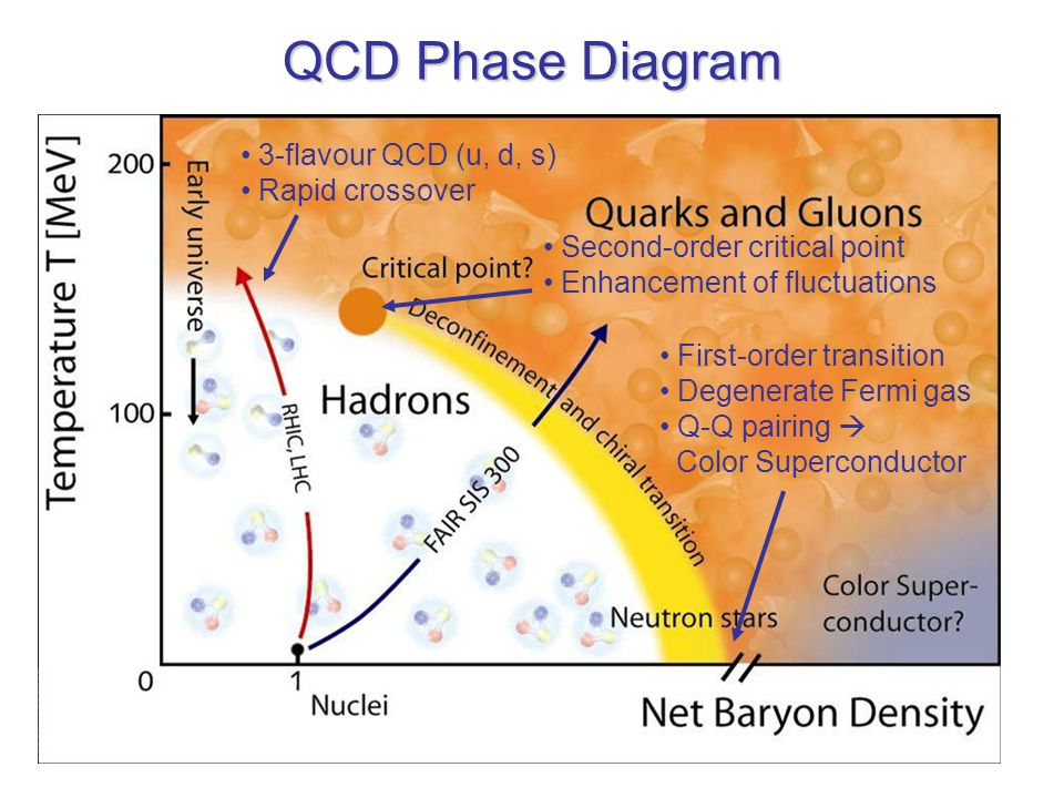 Strangeness Production Σχήμα: Διαδικασίες παραγωγής strange quarks Σχήμα: Χρονική εξέλιξη σχετικής συγκέντρωσης strange quarks προς βαρυονικό αριθμό (Ε cm =150 MeV, α s =0.6) Σχήμα: Ενεργός διατομή των δύο διαδικασιών (m s =200 MeV)