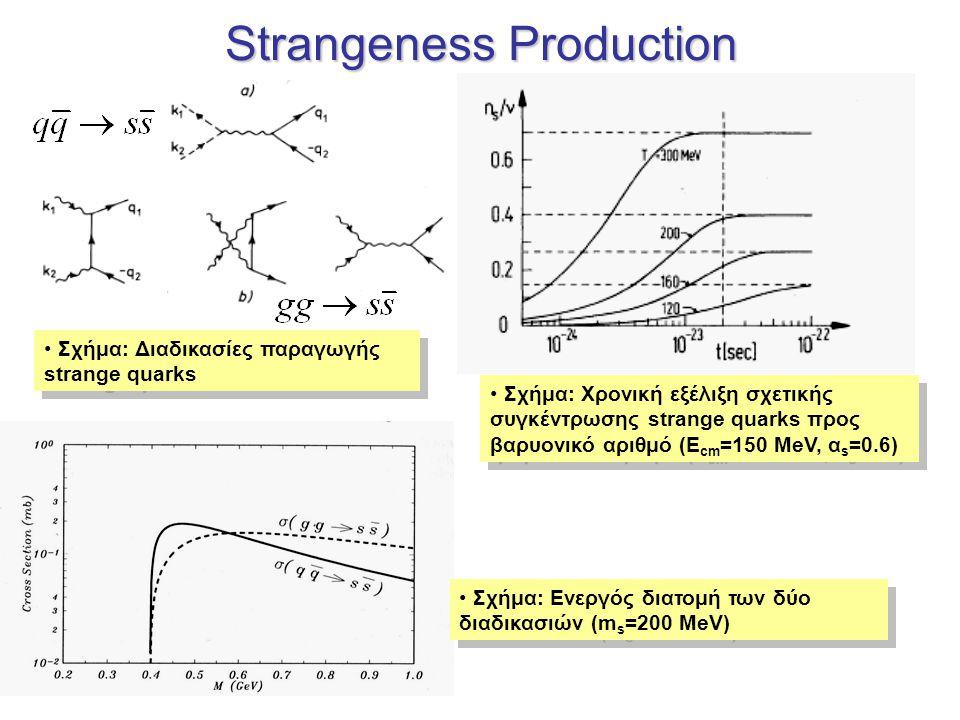 Event-by-event fluctuations Λόγω της απότομης αύξησης της πίεσης και της ενεργειακής πυκνότητας κοντά στην Τ c αναμένονται έντονες διακυμάνσεις από γεγονός σε γεγονός σε πολλά μετρήσιμα μεγέθη Ακόμα πιο έντονες κοντά στο critical point Αναμένονται διακυμάνσεις στη παραγωγή strange quarks  Διεύρυνση της κατανομής του λόγου Κ/π = δυναμικές διακυμάνσεις Σχήμα: Πίεση (a) και ενεργειακή πυκνότητα (b) σαν συνάρτηση της θερμοκρασίας για 0, 2, 3 γεύσεις quark και για 2 light + 1 heavy (strange) quark