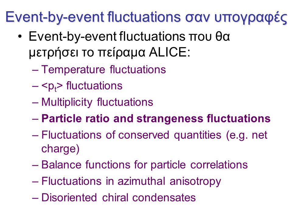 Κατανομή του λόγου με δυναμικές διακυμάνσεις Κατανομές του event-by-event K/π ratio από τα πειράματα ΝA49/CERN SPS και STAR/RHIC με σ dyn = 4.6 +/- 0.038%