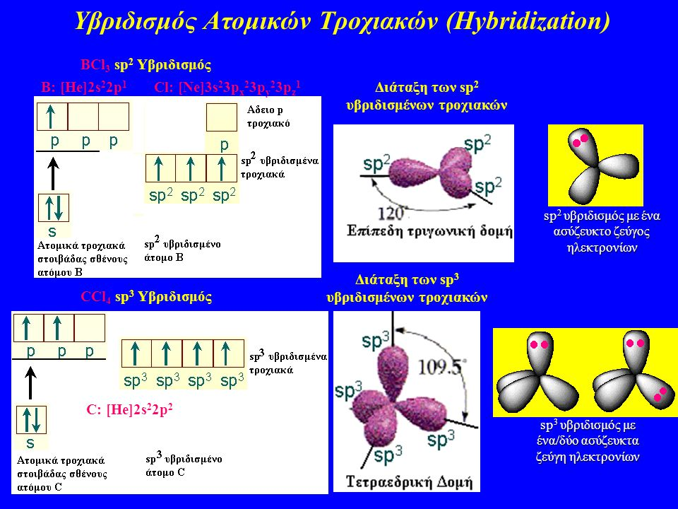 Υβριδισμός Ατομικών Τροχιακών (Hybridization) BCl 3 sp 2 Υβριδισμός B: [He]2s 2 2p 1 Cl: [Ne]3s 2 3p x 2 3p y 2 3p z 1 Διάταξη των sp 2 υβριδισμένων τροχιακών CCl 4 sp 3 Υβριδισμός C: [He]2s 2 2p 2 Διάταξη των sp 3 υβριδισμένων τροχιακών sp 2 υβριδισμός με ένα ασύζευκτο ζεύγος ηλεκτρονίων sp 3 υβριδισμός με ένα/δύο ασύζευκτα ζεύγη ηλεκτρονίων