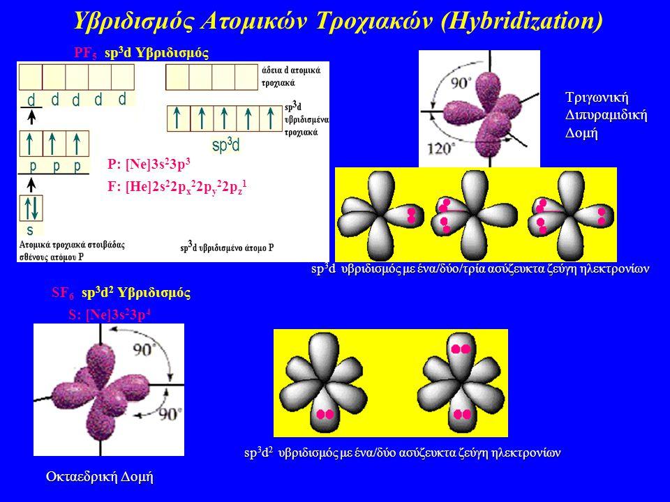 Υβριδισμός Ατομικών Τροχιακών (Hybridization) PF 5 sp 3 d Υβριδισμός P: [Ne]3s 2 3p 3 F: [He]2s 2 2p x 2 2p y 2 2p z 1 Τριγωνική Διπυραμιδική Δομή SF