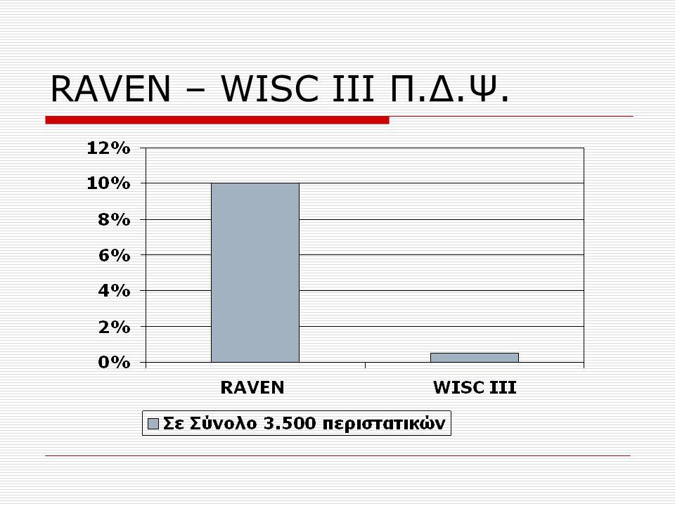 RAVEN – WISC III Π.Δ.Ψ.