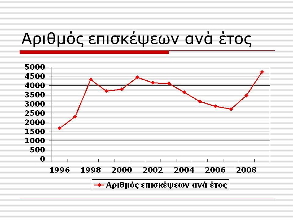 Αριθμός επισκέψεων ανά έτος