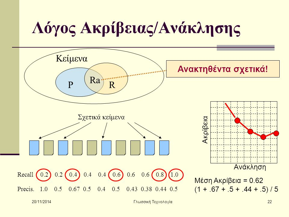 20/11/2014 Γλωσσική Τεχνολογία22 Λόγος Ακρίβειας/Ανάκλησης Κείμενα RP Ra Ανακτηθέντα σχετικά! Recall 0.2 0.2 0.4 0.4 0.4 0.6 0.6 0.6 0.8 1.0 Precis. 1