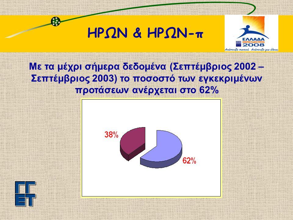 ΗΡΩΝ & ΗΡΩΝ-π Με τα μέχρι σήμερα δεδομένα (Σεπτέμβριος 2002 – Σεπτέμβριος 2003) το ποσοστό των εγκεκριμένων προτάσεων ανέρχεται στο 62%