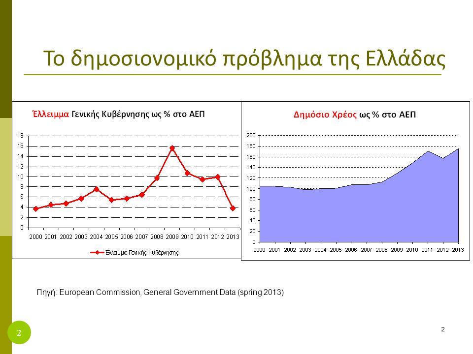 2 2 Το δημοσιονομικό πρόβλημα της Ελλάδας Πηγή: European Commission, General Government Data (spring 2013)
