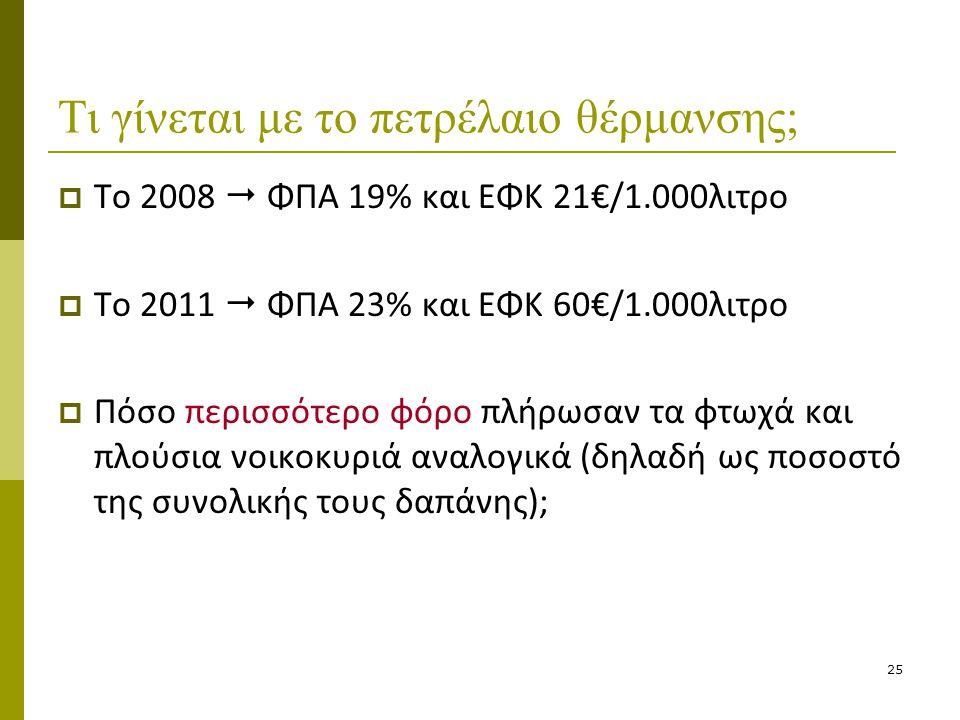 25 Τι γίνεται με το πετρέλαιο θέρμανσης;  Το 2008  ΦΠΑ 19% και ΕΦΚ 21€/1.000λιτρο  Το 2011  ΦΠΑ 23% και ΕΦΚ 60€/1.000λιτρο  Πόσο περισσότερο φόρο