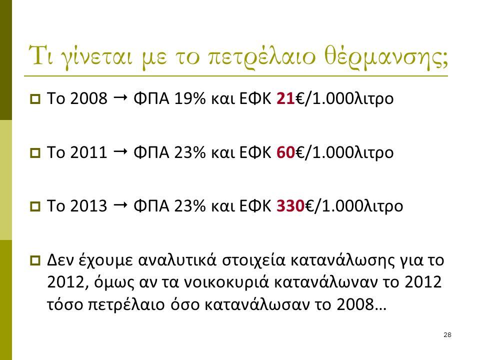28 Τι γίνεται με το πετρέλαιο θέρμανσης;  Το 2008  ΦΠΑ 19% και ΕΦΚ 21€/1.000λιτρο  Το 2011  ΦΠΑ 23% και ΕΦΚ 60€/1.000λιτρο  Το 2013  ΦΠΑ 23% και