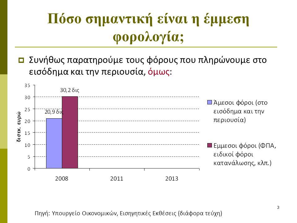 3 Πόσο σημαντική είναι η έμμεση φορολογία;  Συνήθως παρατηρούμε τους φόρους που πληρώνουμε στο εισόδημα και την περιουσία, όμως: Πηγή: Υπουργείο Οικο