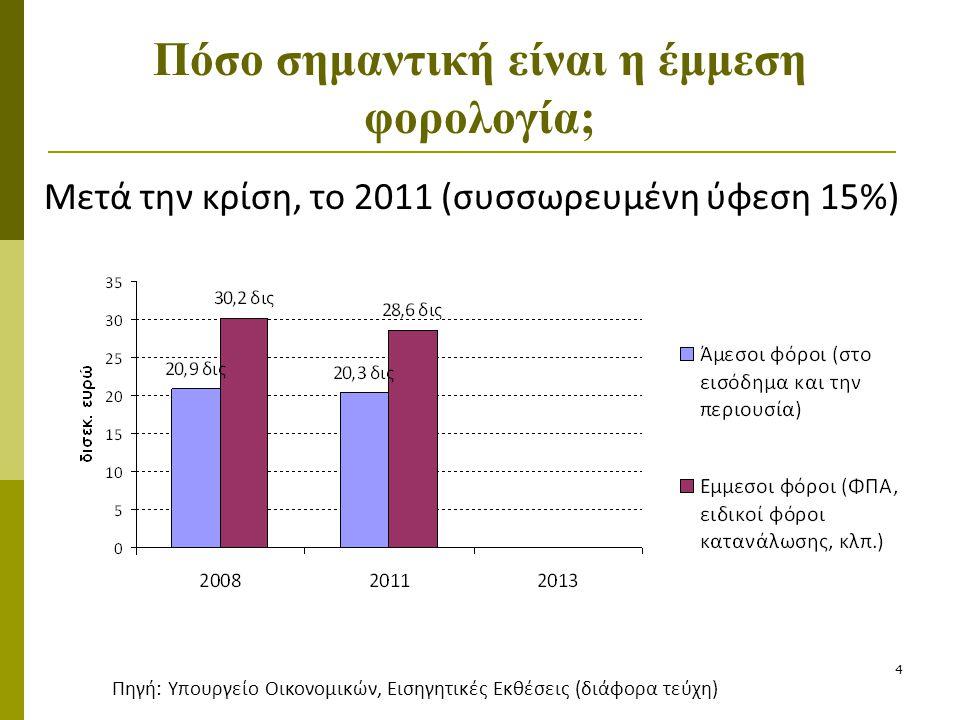 4 Πόσο σημαντική είναι η έμμεση φορολογία; Μετά την κρίση, το 2011 (συσσωρευμένη ύφεση 15%) Πηγή: Υπουργείο Οικονομικών, Εισηγητικές Εκθέσεις (διάφορα