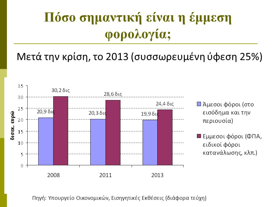5 Πόσο σημαντική είναι η έμμεση φορολογία; Μετά την κρίση, το 2013 (συσσωρευμένη ύφεση 25%) Πηγή: Υπουργείο Οικονομικών, Εισηγητικές Εκθέσεις (διάφορα