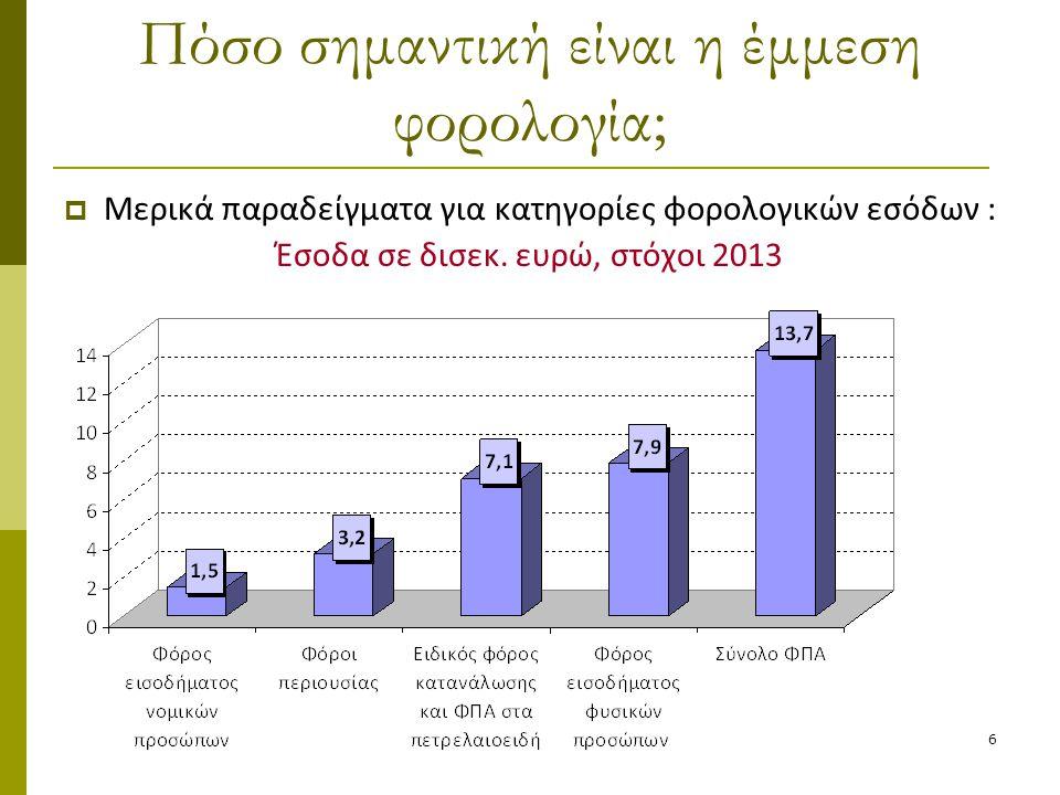 6 Πόσο σημαντική είναι η έμμεση φορολογία;  Μερικά παραδείγματα για κατηγορίες φορολογικών εσόδων : Έσοδα σε δισεκ. ευρώ, στόχοι 2013