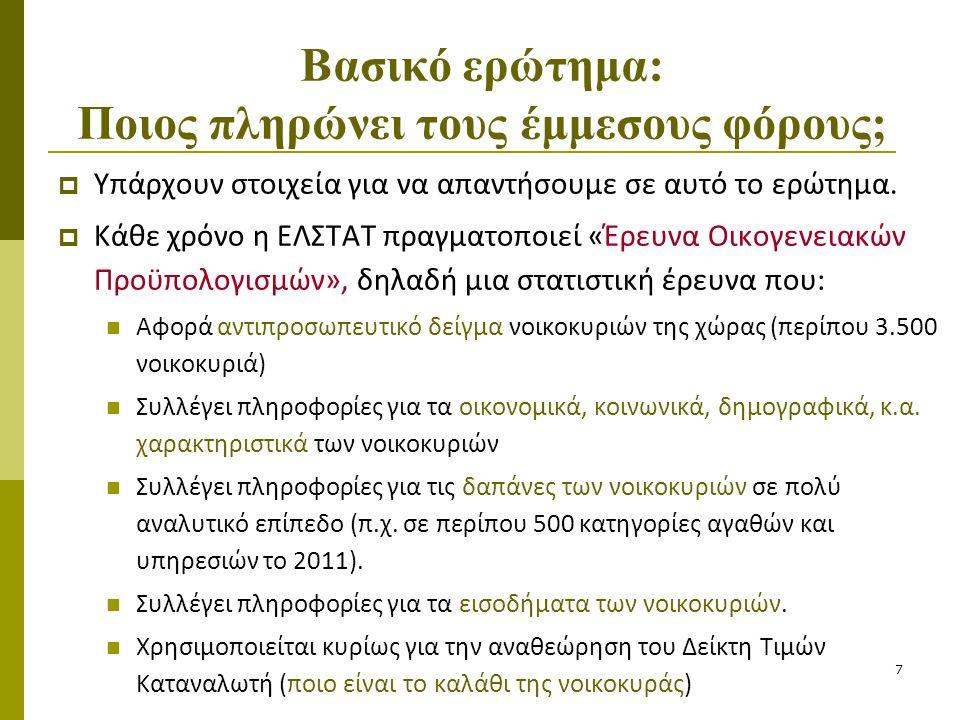 28 Τι γίνεται με το πετρέλαιο θέρμανσης;  Το 2008  ΦΠΑ 19% και ΕΦΚ 21€/1.000λιτρο  Το 2011  ΦΠΑ 23% και ΕΦΚ 60€/1.000λιτρο  Το 2013  ΦΠΑ 23% και ΕΦΚ 330€/1.000λιτρο  Δεν έχουμε αναλυτικά στοιχεία κατανάλωσης για το 2012, όμως αν τα νοικοκυριά κατανάλωναν το 2012 τόσο πετρέλαιο όσο κατανάλωσαν το 2008…