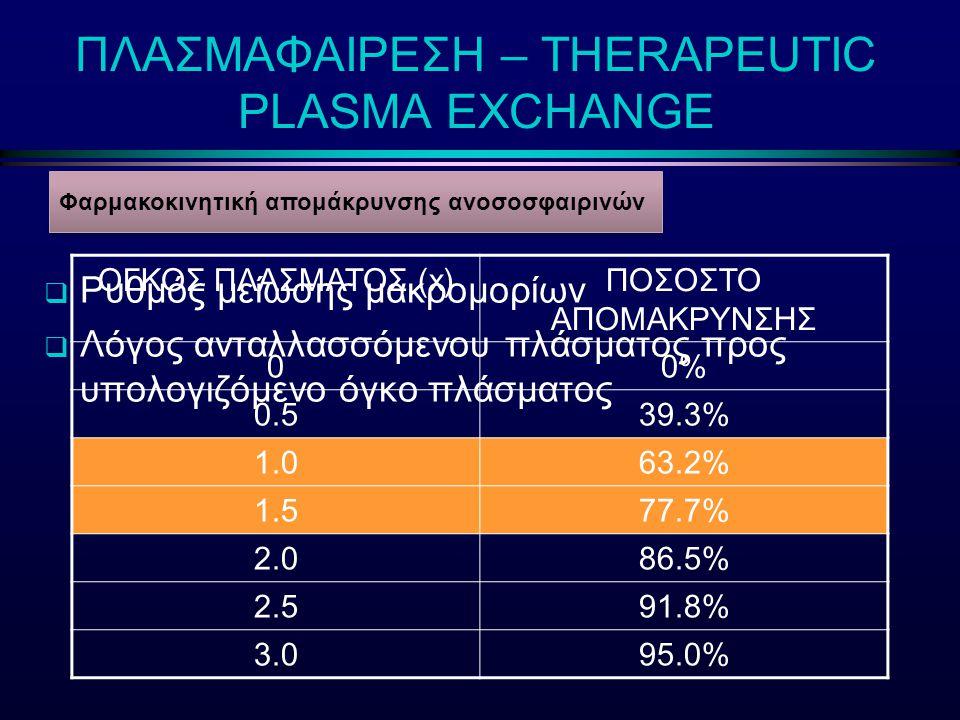 ΠΛΑΣΜΑΦΑΙΡΕΣΗ – THERAPEUTIC PLASMA EXCHANGE  Ρυθμός μείωσης μακρομορίων  Λόγος ανταλλασσόμενου πλάσματος προς υπολογιζόμενο όγκο πλάσματος Φαρμακοκι