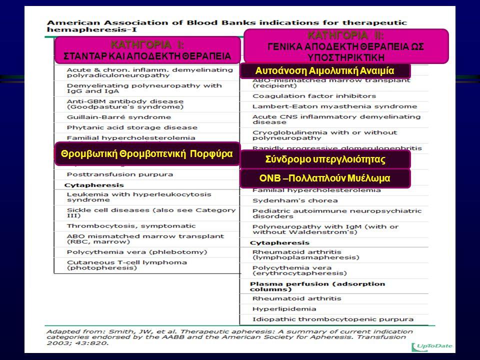 ΚΑΤΗΓΟΡΙΑ Ι: ΣΤΑΝΤΑΡ ΚΑΙ ΑΠΟΔΕΚΤΗ ΘΕΡΑΠΕΙΑ ΚΑΤΗΓΟΡΙΑ ΙΙ: ΓΕΝΙΚΑ ΑΠΟΔΕΚΤΗ ΘΕΡΑΠΕΙΑ ΩΣ ΥΠΟΣΤΗΡΙΚΤΙΚΗ Θρομβωτική Θρομβοπενική Πορφύρα Αυτοάνοση Αιμολυτικ