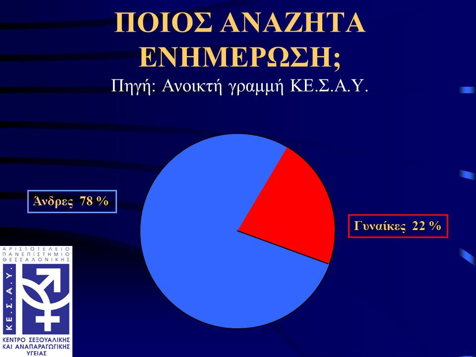 Άνδρες 78 % Γυναίκες 22 % ΠΟΙΟΣ ΑΝΑΖΗΤΑ ΕΝΗΜΕΡΩΣΗ; Πηγή: Ανοικτή γραμμή ΚΕ.Σ.Α.Υ.