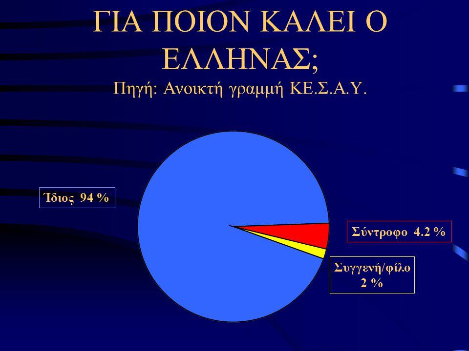 Ίδιος 94 % Συγγενή/φίλο 2 % Σύντροφο 4.2 % ΓΙΑ ΠΟΙΟΝ ΚΑΛΕΙ Ο ΕΛΛΗΝΑΣ; Πηγή: Ανοικτή γραμμή ΚΕ.Σ.Α.Υ.