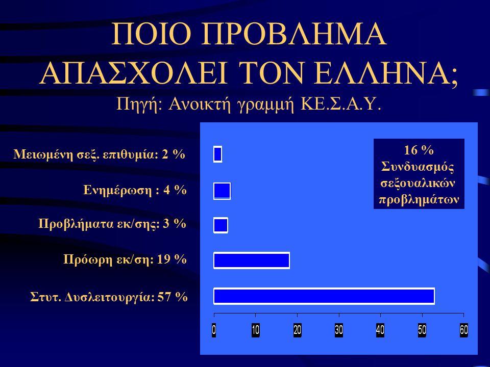 Προβλήματα εκ/σης: 3 % Στυτ. Δυσλειτουργία: 57 % Ενημέρωση : 4 % Μειωμένη σεξ. επιθυμία: 2 % Πρόωρη εκ/ση: 19 % 16 % Συνδυασμός σεξουαλικών προβλημάτω