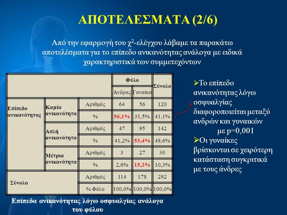 ΑΠΟΤΕΛΕΣΜΑΤΑ (2/6) Από την εφαρμογή του χ 2 -ελέγχου λάβαμε τα παρακάτω αποτελέσματα για το επίπεδο ανικανότητας ανάλογα με ειδικά χαρακτηριστικά των