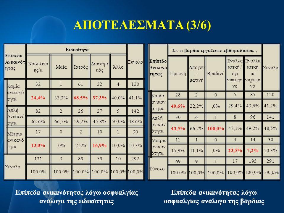 ΑΠΟΤΕΛΕΣΜΑΤΑ (3/6) Επίπεδο Ανικανότ ητας Ειδικότητα Σύνολο Νοσηλευτ ής/α ΜαίαΙατρός Διοικητι κός Άλλο Καμία ανικανό τητα 32161224120 24,4%33,3%68,5%37