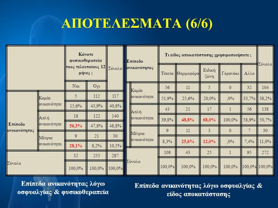 ΑΠΟΤΕΛΕΣΜΑΤΑ (6/6) Κάνατε φυσικοθεραπεία τους τελευταίους 12 μήνες ; Σύνολο ΝαιΌχι Επίπεδο ανικανότητας Καμία ανικανότητα 5112117 15,6%43,9%40,8% Απλή