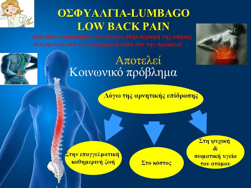 ΟΣΦΥΑΛΓΙΑ-LUMBAGO LOW BACK PAIN Αποτελεί Κοινωνικό πρόβλημα Λόγω της αρνητικής επίδρασης Στην επαγγελματική καθημερινή ζωή Στο κόστος Στη ψυχική & σωμ
