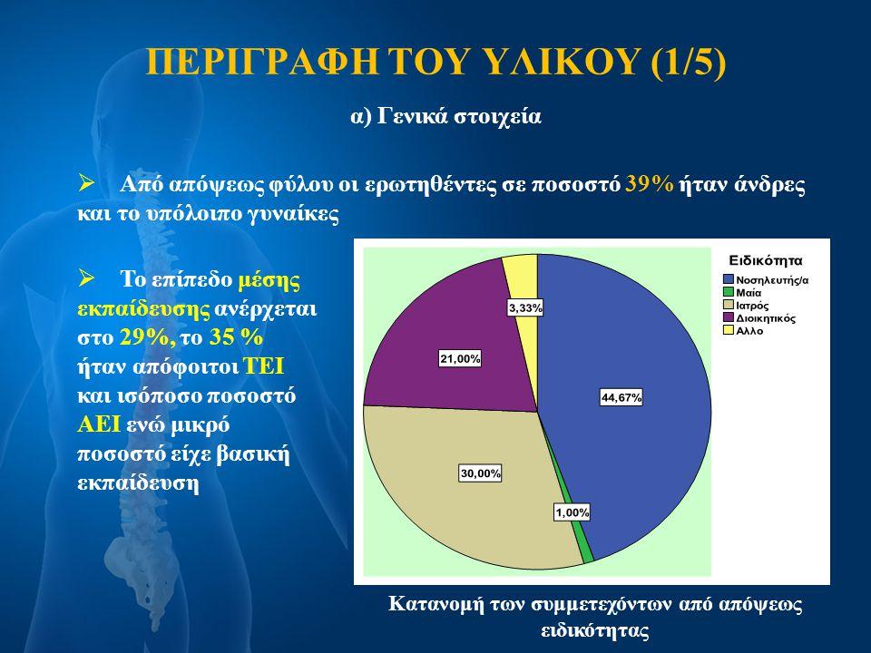 ΠΕΡΙΓΡΑΦΗ ΤΟΥ ΥΛΙΚΟΥ (2/5)  Στο ερώτημα αν έχουν εκπαιδευτεί για τη σωστή στάση του σώματος κατά την εργασία απάντησε καταφατικά μόνο το 8,4%  Το 25,8% έχει διαγνωστεί με χρόνια οσφυαλγία Από τους πάσχοντες από χρόνια οσφυαλγία  Το 44,2% αναφέρει ότι η πάθησή του περιόρισε την επαγγελματική δραστηριότητα  Το 50,6% περιόρισε την ποιότητα της καθημερινότητας Κατανομή των μέτρων προφύλαξης που έλαβαν οι εργαζόμενοι Σχεδόν ένας στους πέντε δεν λαμβάνει κανένα μέτρο