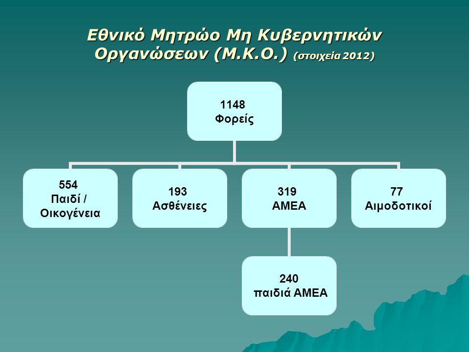 Εθνικό Μητρώο Μη Κυβερνητικών Οργανώσεων (Μ.Κ.Ο.) (στοιχεία 2012) 1148 Φορείς 554 Παιδί / Οικογένεια 193 Ασθένειες 319 ΑΜΕΑ 240 παιδιά ΑΜΕΑ 77 Αιμοδοτ