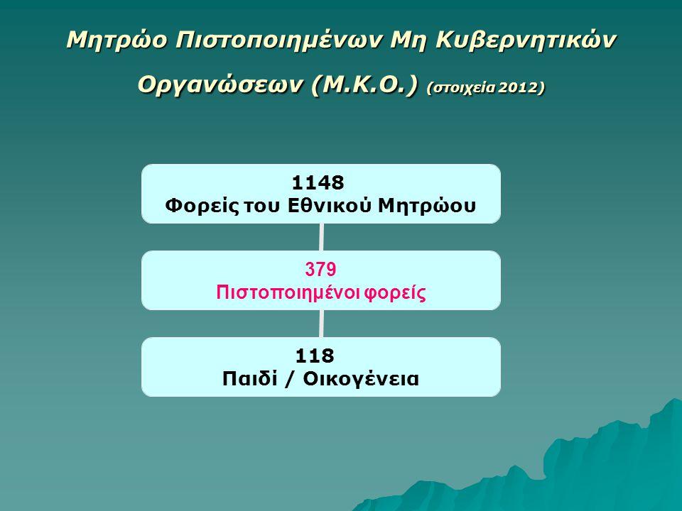 Μητρώο Πιστοποιημένων Μη Κυβερνητικών Οργανώσεων (Μ.Κ.Ο.) (στοιχεία 2012) 1148 Φορείς του Εθνικού Μητρώου 379 Πιστοποιημένοι φορείς 118 Παιδί / Οικογένεια
