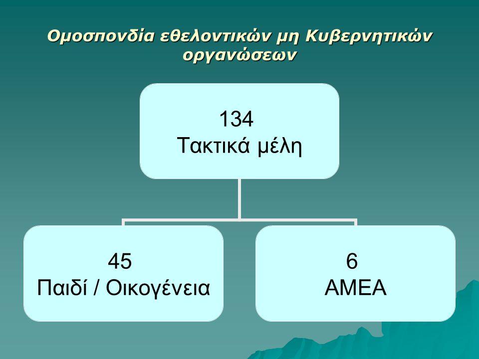 Ομοσπονδία εθελοντικών μη Κυβερνητικών οργανώσεων 134 Τακτικά μέλη 45 Παιδί / Οικογένεια 6 ΑΜΕΑ