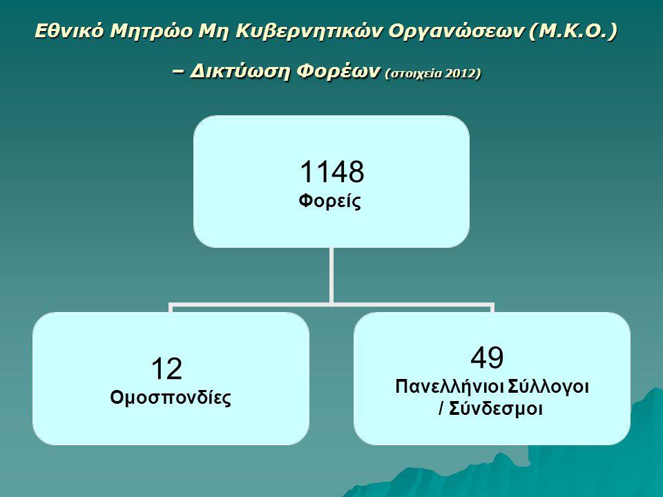 Εθνικό Μητρώο Μη Κυβερνητικών Οργανώσεων (Μ.Κ.Ο.) – Δικτύωση Φορέων (στοιχεία 2012) 1148 Φορείς 12 Ομοσπονδίες 49 Πανελλήνιοι Σύλλογοι / Σύνδεσμοι