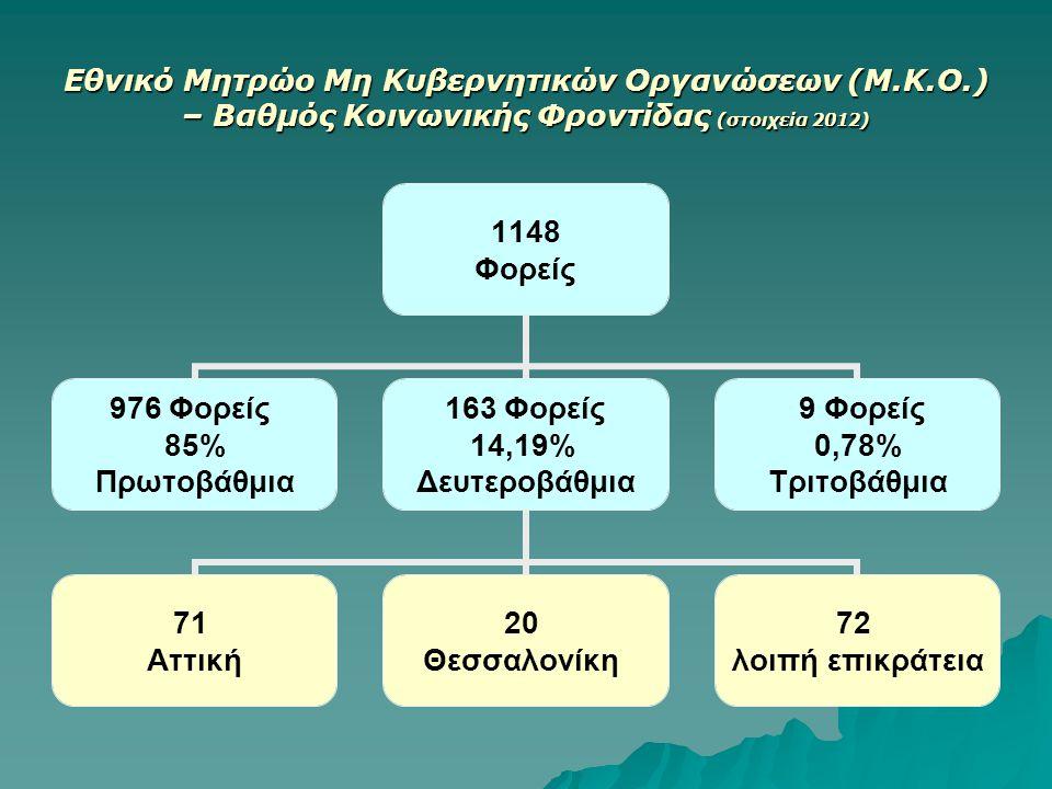 Εθνικό Μητρώο Μη Κυβερνητικών Οργανώσεων (Μ.Κ.Ο.) – Βαθμός Κοινωνικής Φροντίδας (στοιχεία 2012) 1148 Φορείς 976 Φορείς 85% Πρωτοβάθμια 163 Φορείς 14,19% Δευτεροβάθμια 71 Αττική 20 Θεσσαλονίκη 72 λοιπή επικράτεια 9 Φορείς 0,78% Τριτοβάθμια