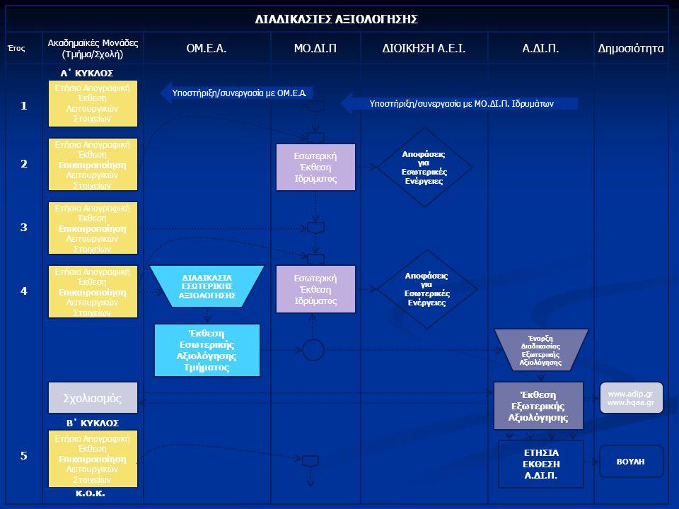 Διαδικασίες Αξιολόγησης Ο πλήρης κύκλος διαδικασιών αξιολόγησης των ακαδημαϊκών μονάδων ή Τμημάτων περιλαμβάνει: Ο πλήρης κύκλος διαδικασιών αξιολόγησης των ακαδημαϊκών μονάδων ή Τμημάτων περιλαμβάνει: 1.