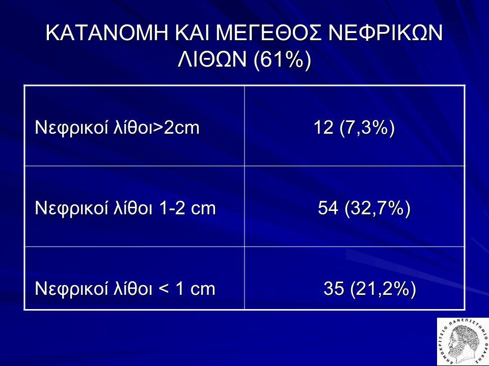 ΚΑΤΑΝΟΜΗ ΚΑΙ ΜΕΓΕΘΟΣ ΝΕΦΡΙΚΩΝ ΛΙΘΩΝ (61%) Νεφρικοί λίθοι>2cm Νεφρικοί λίθοι>2cm 12 (7,3%) 12 (7,3%) Νεφρικοί λίθοι 1-2 cm Νεφρικοί λίθοι 1-2 cm 54 (32