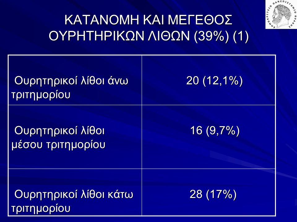 ΚΑΤΑΝΟΜΗ ΚΑΙ ΜΕΓΕΘΟΣ ΟΥΡΗΤΗΡΙΚΩΝ ΛΙΘΩΝ (39%) (1) Ουρητηρικοί λίθοι άνω τριτημορίου Ουρητηρικοί λίθοι άνω τριτημορίου 20 (12,1%) 20 (12,1%) Ουρητηρικοί