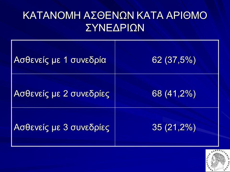 ΚΑΤΑΝΟΜΗ ΑΣΘΕΝΩΝ ΚΑΤΑ ΑΡΙΘΜΟ ΣΥΝΕΔΡΙΩΝ Ασθενείς με 1 συνεδρία 62 (37,5%) 62 (37,5%) Ασθενείς με 2 συνεδρίες 68 (41,2%) 68 (41,2%) Ασθενείς με 3 συνεδρ
