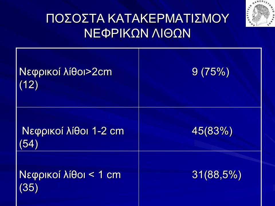 ΠΟΣΟΣΤΑ ΚΑΤΑΚΕΡΜΑΤΙΣΜΟΥ ΝΕΦΡΙΚΩΝ ΛΙΘΩΝ Νεφρικοί λίθοι>2cm (12) 9 (75%) 9 (75%) Νεφρικοί λίθοι 1-2 cm (54) Νεφρικοί λίθοι 1-2 cm (54) 45(83%) 45(83%) Ν