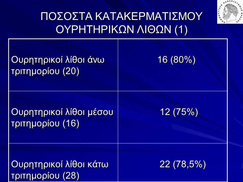 ΠΟΣΟΣΤΑ ΚΑΤΑΚΕΡΜΑΤΙΣΜΟΥ ΟΥΡΗΤΗΡΙΚΩΝ ΛΙΘΩΝ (1) Ουρητηρικοί λίθοι άνω τριτημορίου (20) 16 (80%) 16 (80%) Ουρητηρικοί λίθοι μέσου τριτημορίου (16) 12 (75