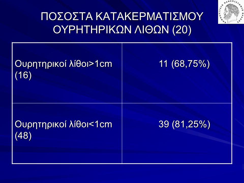 ΠΟΣΟΣΤΑ ΚΑΤΑΚΕΡΜΑΤΙΣΜΟΥ ΟΥΡΗΤΗΡΙΚΩΝ ΛΙΘΩΝ (20) Ουρητηρικοί λίθοι>1cm (16) 11 (68,75%) 11 (68,75%) Ουρητηρικοί λίθοι<1cm (48) 39 (81,25%) 39 (81,25%)