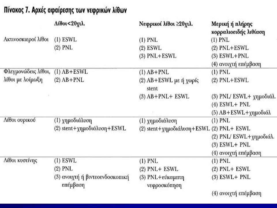 ΚΑΤΑΝΟΜΗ ΚΑΙ ΜΕΓΕΘΟΣ ΟΥΡΗΤΗΡΙΚΩΝ ΛΙΘΩΝ (2) Ουρητηρικοί λίθοι>1cm 16 (9,7%) 16 (9,7%) Ουρητηρικοί λίθοι<1cm 48 (29%) 48 (29%)