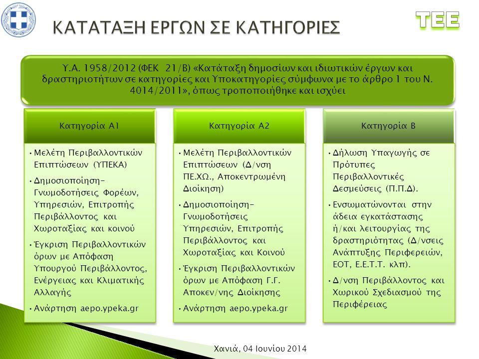 Κατηγορία Α1 Μελέτη Περιβαλλοντικών Επιπτώσεων (ΥΠΕΚΑ) Δημοσιοποίηση- Γνωμοδοτήσεις Φορέων, Υπηρεσιών, Επιτροπής Περιβάλλοντος και Χωροταξίας και κοιν