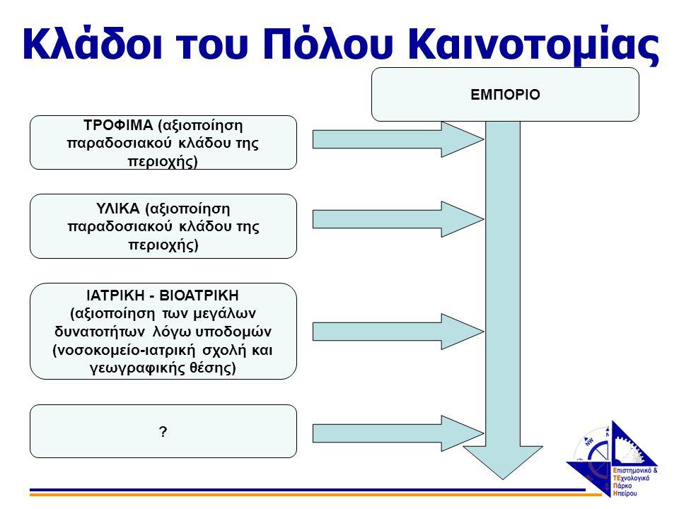 Κλάδοι του Πόλου Καινοτομίας ΤΡΟΦΙΜΑ (αξιοποίηση παραδοσιακού κλάδου της περιοχής) ΥΛΙΚΑ (αξιοποίηση παραδοσιακού κλάδου της περιοχής) ΙΑΤΡΙΚΗ - ΒΙΟΑΤΡΙΚΗ (αξιοποίηση των μεγάλων δυνατοτήτων λόγω υποδομών (νοσοκομείο-ιατρική σχολή και γεωγραφικής θέσης) .