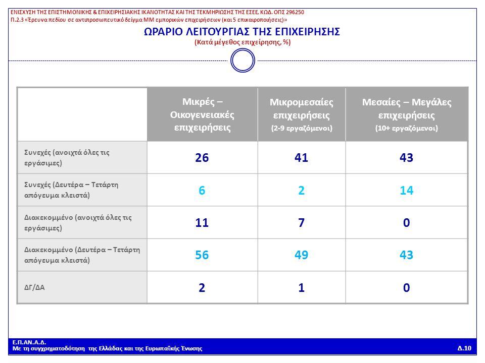 Ε.Π.ΑΝ.Α.Δ. Με τη συγχρηματοδότηση της Ελλάδας και της Ευρωπαϊκής Ένωσης Δ.10 ΩΡΑΡΙΟ ΛΕΙΤΟΥΡΓΙΑΣ ΤΗΣ ΕΠΙΧΕΙΡΗΣΗΣ (Κατά μέγεθος επιχείρησης, %) Μικρές