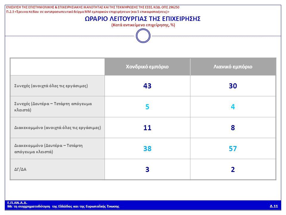 Ε.Π.ΑΝ.Α.Δ. Με τη συγχρηματοδότηση της Ελλάδας και της Ευρωπαϊκής Ένωσης Δ.11 ΩΡΑΡΙΟ ΛΕΙΤΟΥΡΓΙΑΣ ΤΗΣ ΕΠΙΧΕΙΡΗΣΗΣ (Κατά αντικείμενο επιχείρησης, %) Χον