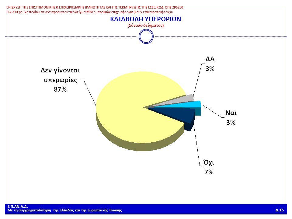 Ε.Π.ΑΝ.Α.Δ. Με τη συγχρηματοδότηση της Ελλάδας και της Ευρωπαϊκής Ένωσης Δ.15 ΚΑΤΑΒΟΛΗ ΥΠΕΡΩΡΙΩΝ (Σύνολο δείγματος) ΕΝΙΣΧΥΣΗ ΤΗΣ ΕΠΙΣΤΗΜΟΝΙΚΗΣ & ΕΠΙΧΕ