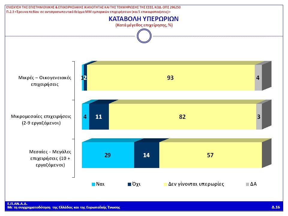 Ε.Π.ΑΝ.Α.Δ. Με τη συγχρηματοδότηση της Ελλάδας και της Ευρωπαϊκής Ένωσης Δ.16 ΚΑΤΑΒΟΛΗ ΥΠΕΡΩΡΙΩΝ (Κατά μέγεθος επιχείρησης, %) ΕΝΙΣΧΥΣΗ ΤΗΣ ΕΠΙΣΤΗΜΟΝΙ