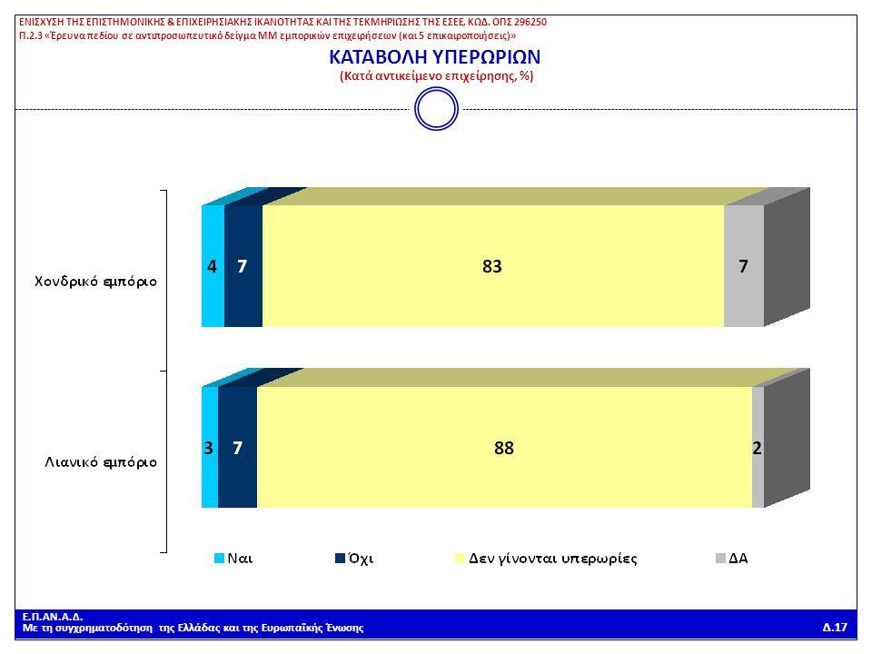 Ε.Π.ΑΝ.Α.Δ. Με τη συγχρηματοδότηση της Ελλάδας και της Ευρωπαϊκής Ένωσης Δ.17 ΚΑΤΑΒΟΛΗ ΥΠΕΡΩΡΙΩΝ (Κατά αντικείμενο επιχείρησης, %) ΕΝΙΣΧΥΣΗ ΤΗΣ ΕΠΙΣΤΗ